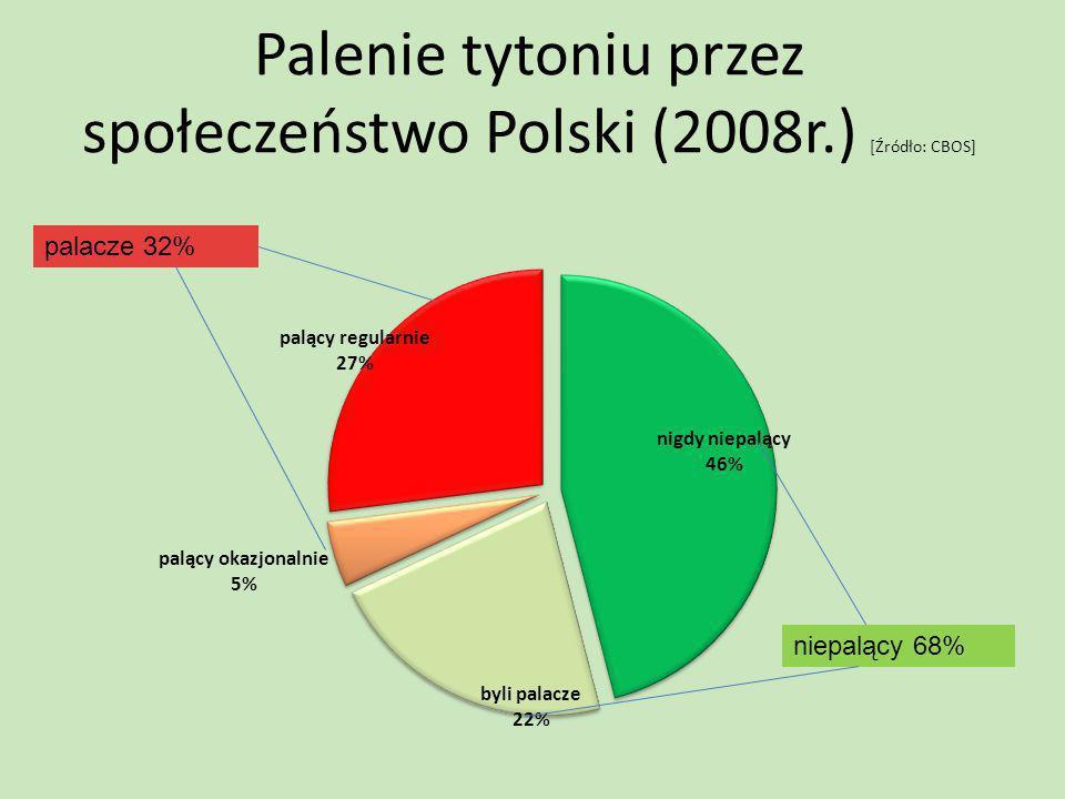 Palenie tytoniu przez społeczeństwo Polski (2008r.) [Źródło: CBOS]